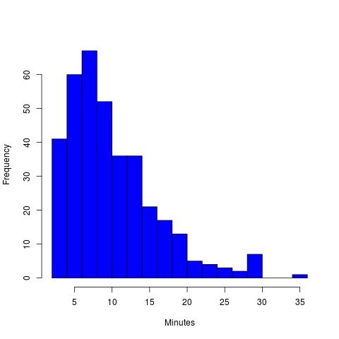 Duration histogram