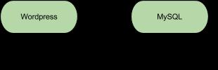 wordpress-mysql-relation-details