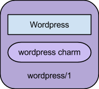 wordpress-service-unit